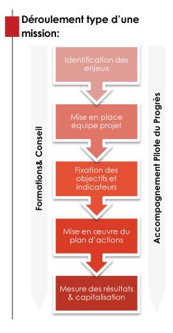 Identification des enjeux, Mise en place équipe projet, Fixation des objectifs et indicateurs, Mise en œuvre du plan d'actions, Mesure des résultats & capitalisation