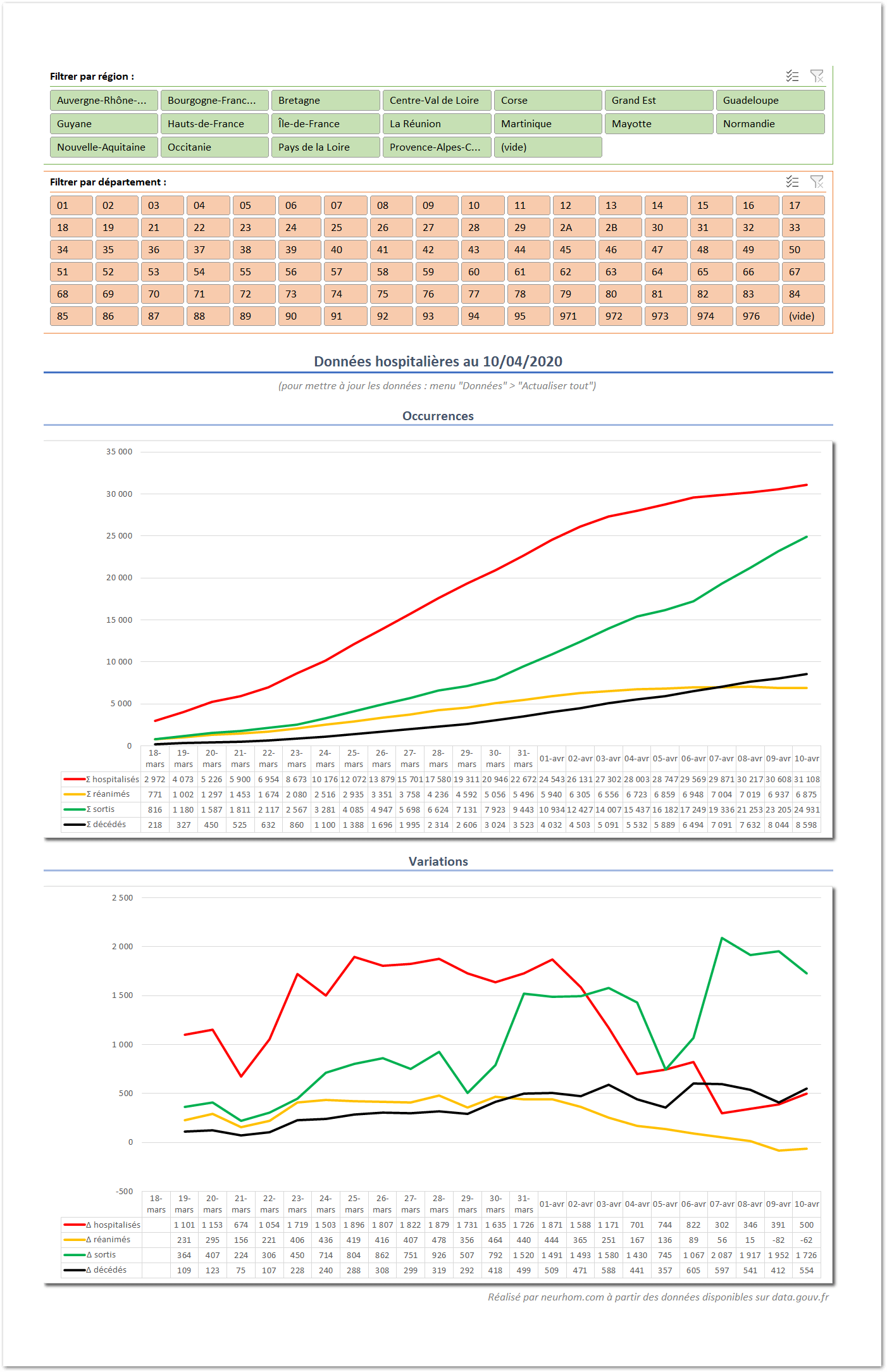 Données dynamiques et toujours à jour dans Excel grâce à Power Query.
